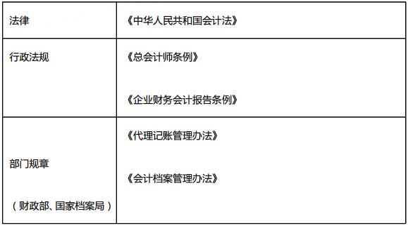 2019年初级会计职称《经济法基础》入门基础:第二章会计法律制度