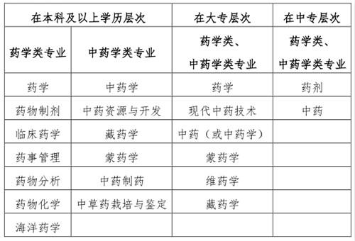 2019年湖北执业药师报名1