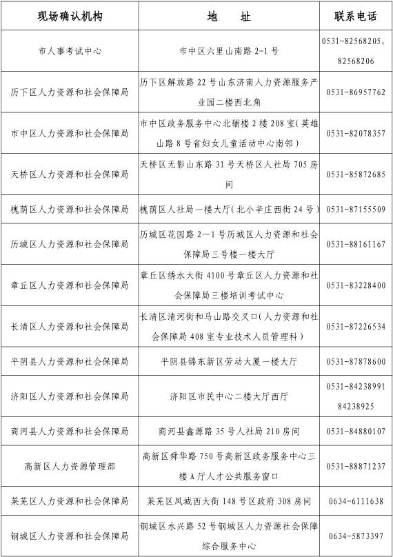 2019年济南执业药师现场审核地点